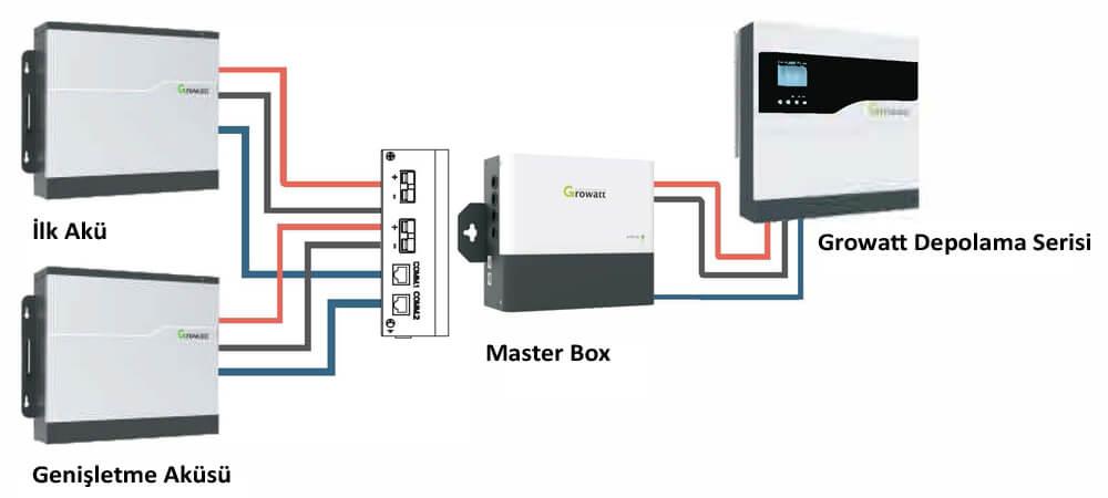 growatt master box 1